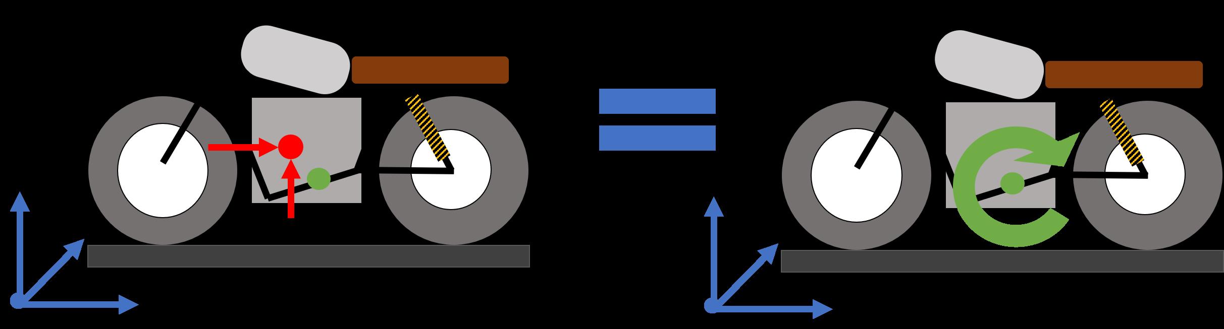 schema test centre gravite centre de pression rotation moto