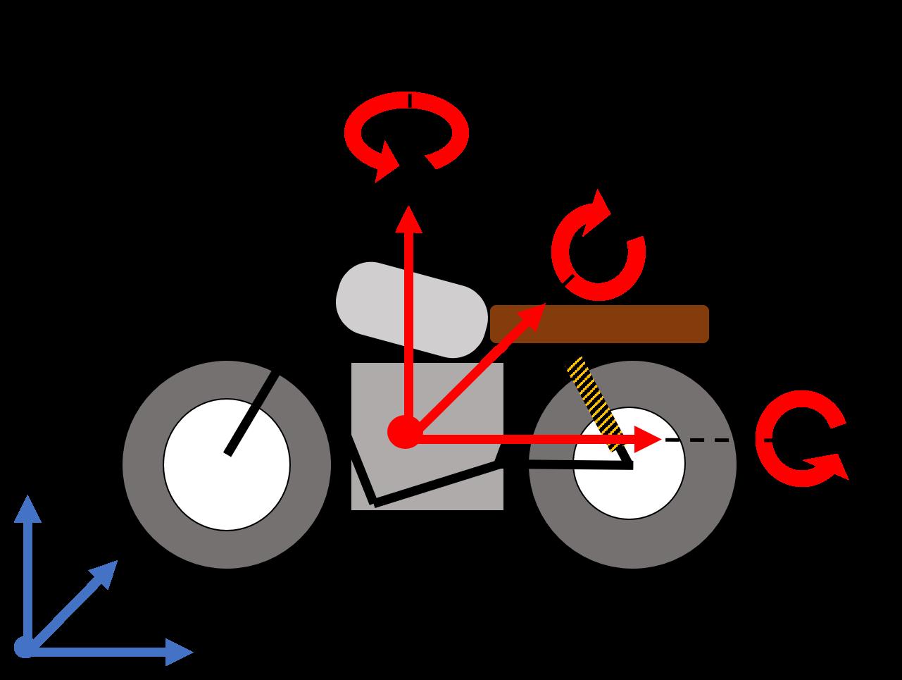 shema illustration degres de liberte potentiels moto