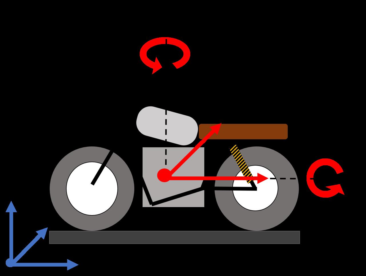 schema illustration degres de liberte moto au sol