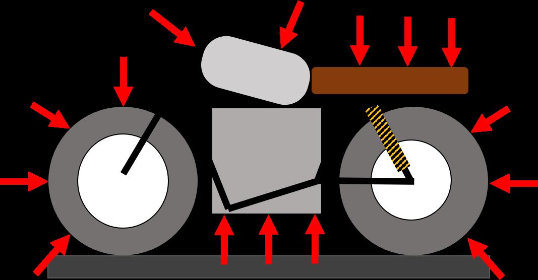 schema forces exercees sur une moto par l'air