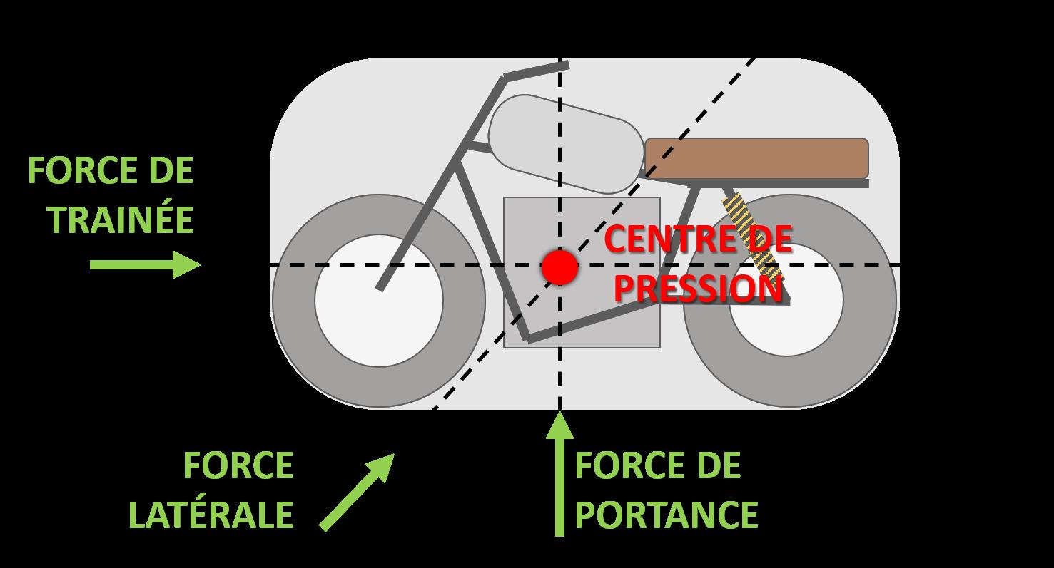 schema aerodynamique force de portance force de trainee force laterale moto
