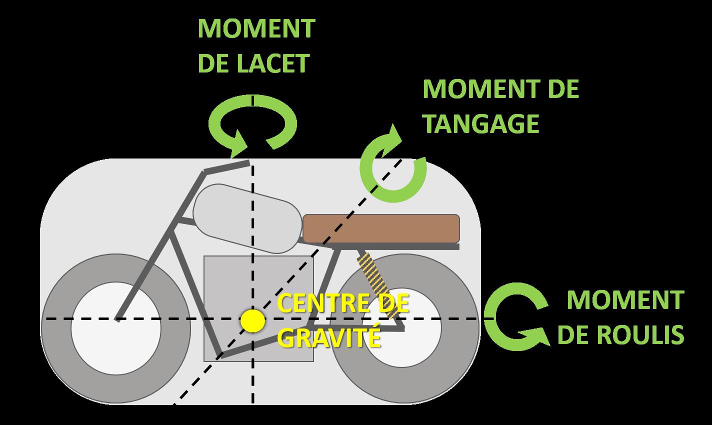 schema aerodynamique moment de lacet moment de tangage moment de roulis moto