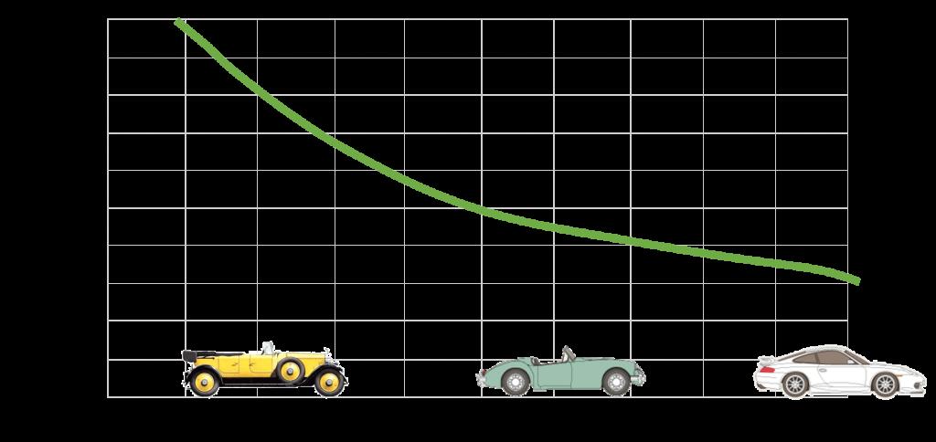graphique aerodynamisme evolution du coefficient de trainee au fil des annees