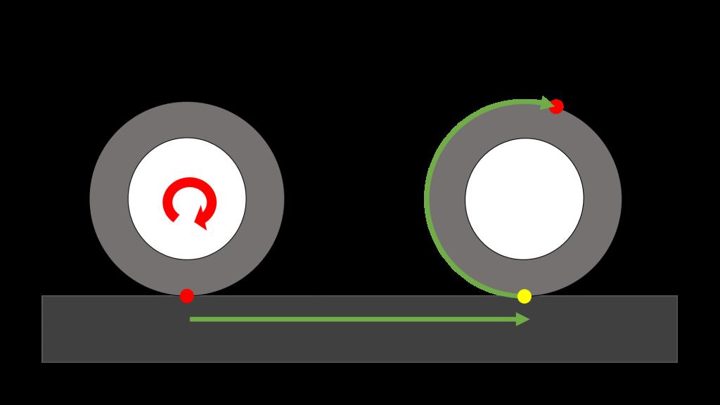 schema roulement sans glissement moto electrique