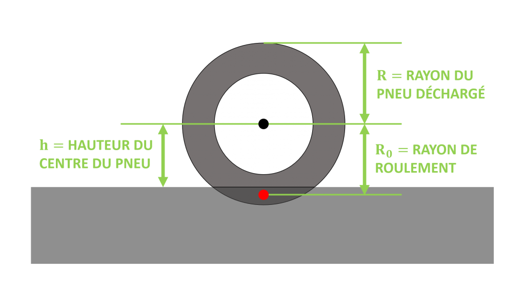 schema roue moto longueurs