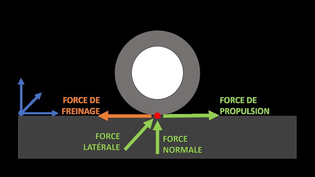 schema efforts pneu resistance au roulement moto electrique