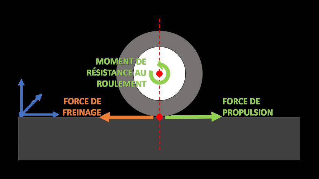 schema actions agissant sur la translation resistance au roulement moto electrique