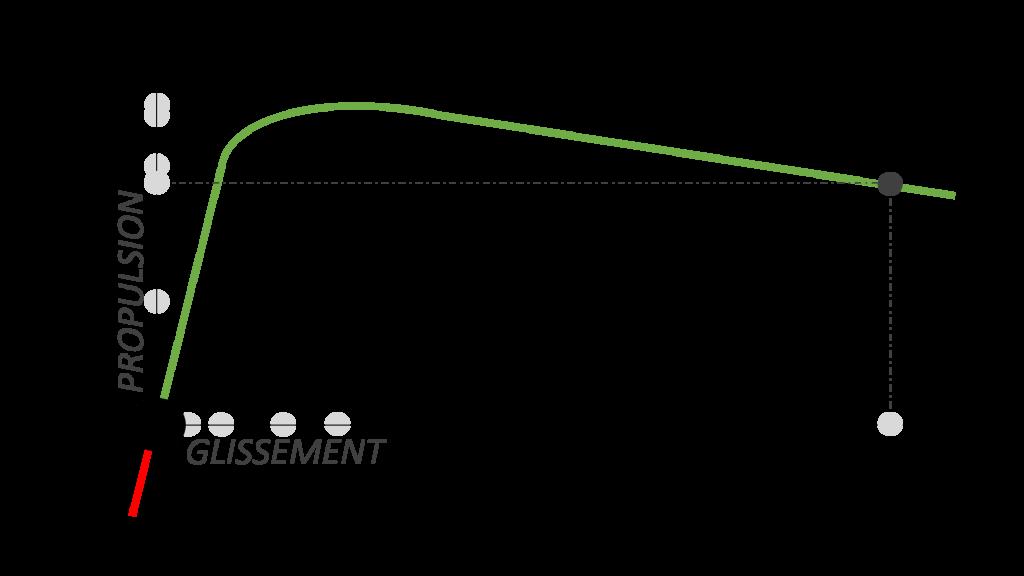 Propulsion moyenne glissement infini  glissement pneus moto electrique