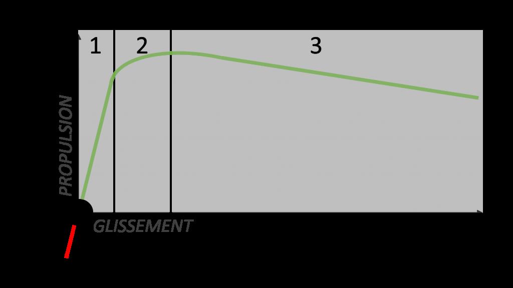 3 phases courbe formule magique glissement pneus moto electrique