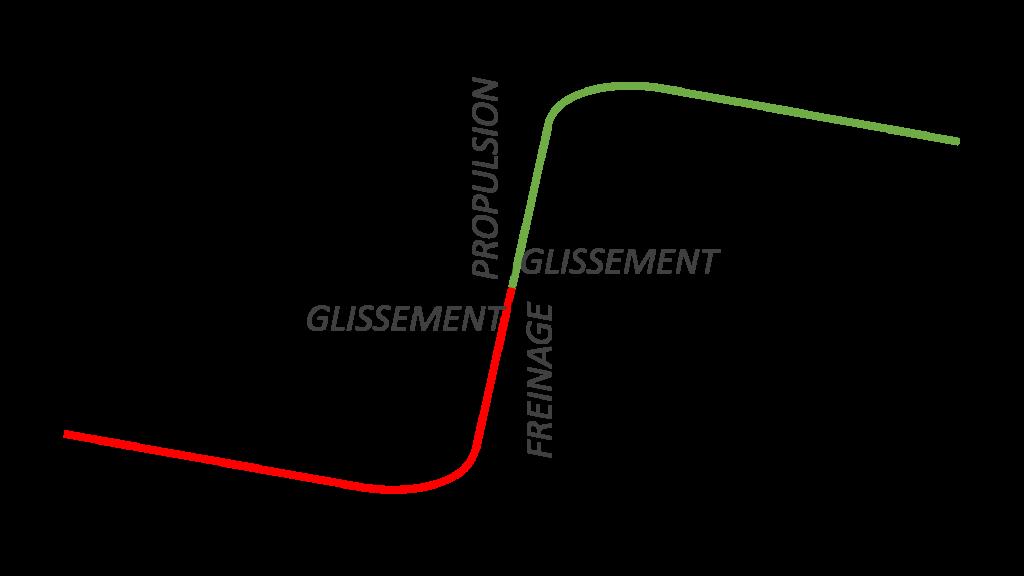 Courbe formule magique glissement pneus moto electrique
