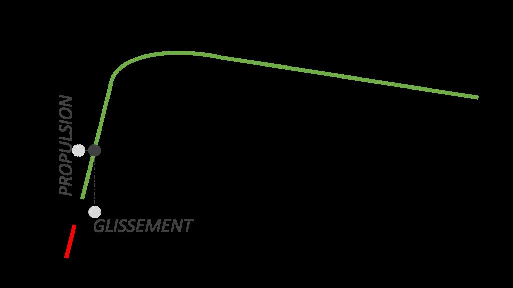 Propulsion faible glissement faible glissement pneus moto electrique
