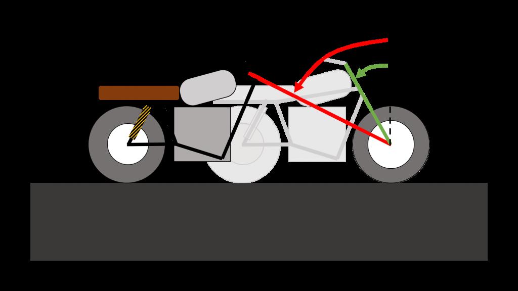 angle de chasse moto chopper vs angle de chasse cafe racer schema