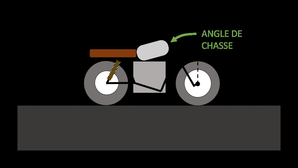 schema angle de chasse moto electrique