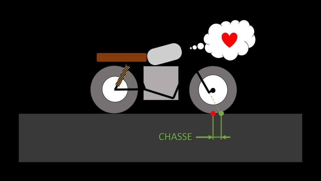 schema chasse moto sur sol plat