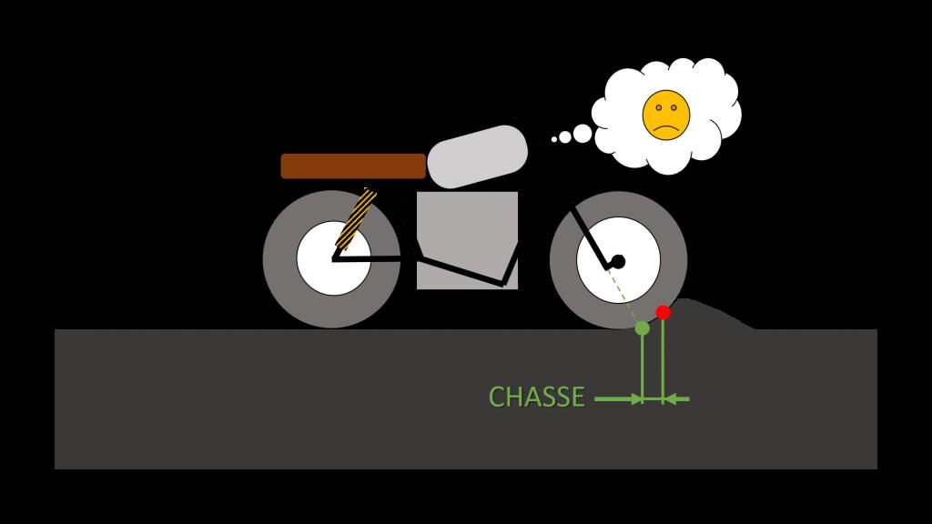 schema chasse moto sur sol imparfait