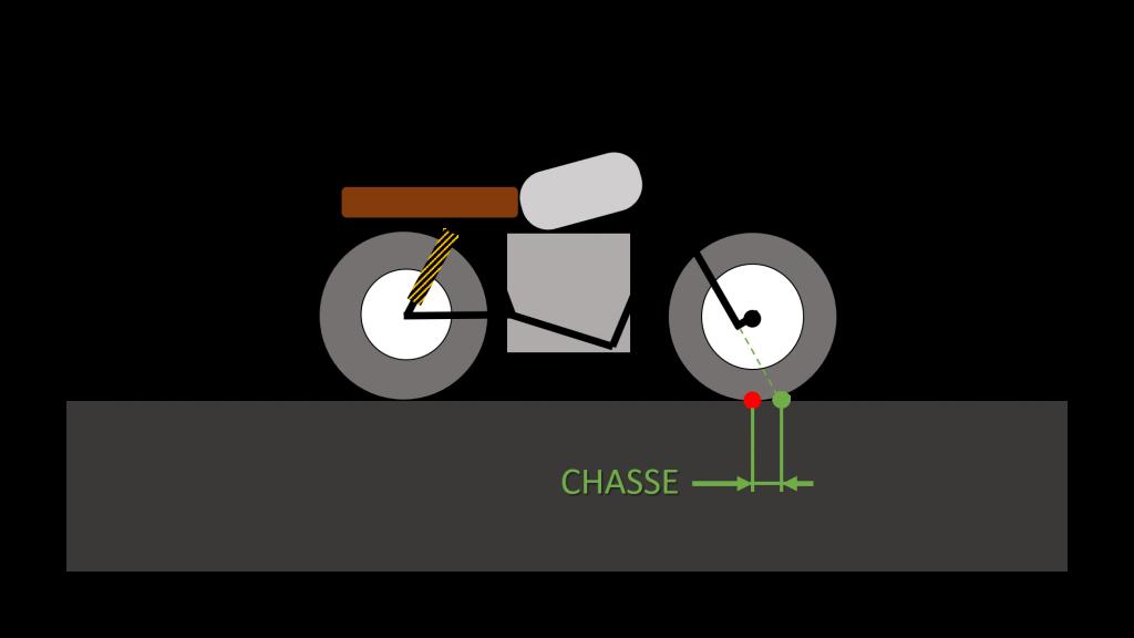 schema chasse moto electrique
