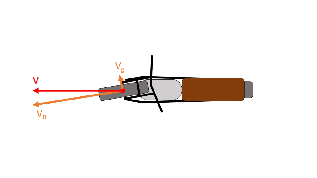 schema vitesse de roulement et vitesse de glissement roue avant moto