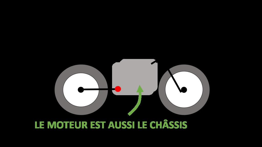 schéma chassis moto moteur structurel