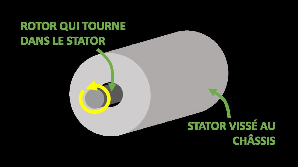moteur électrique rotor stator schéma