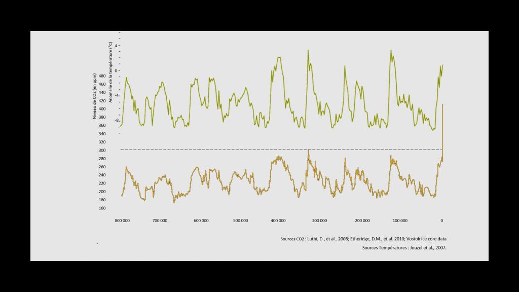 courbe d'évolution des températures et du CO2