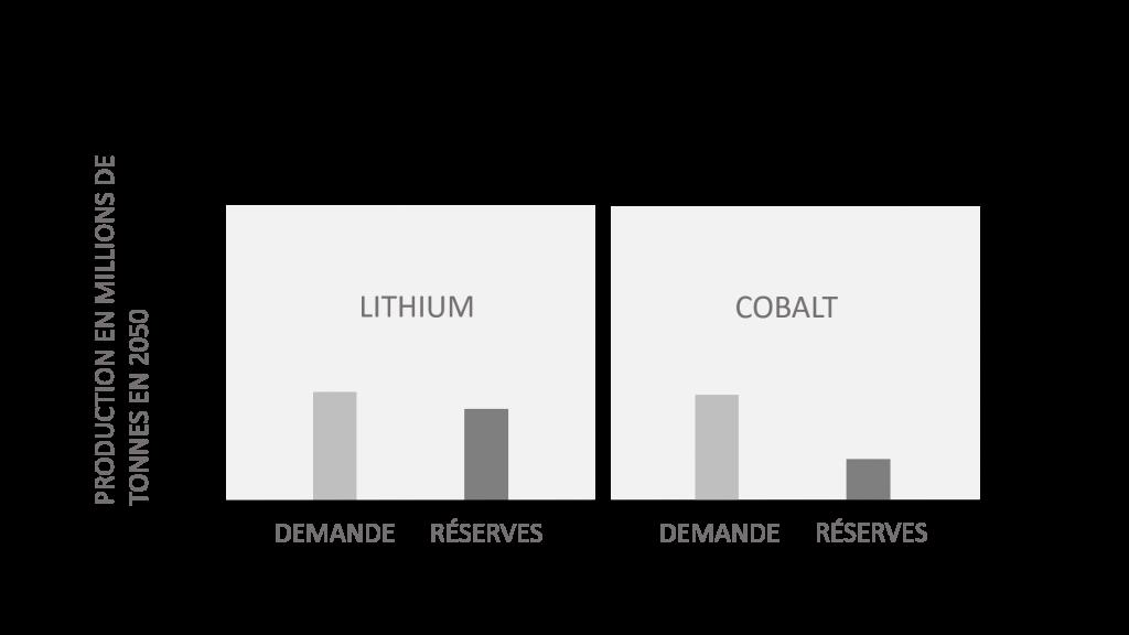 schéma demande vs stock en lithium et cobalt