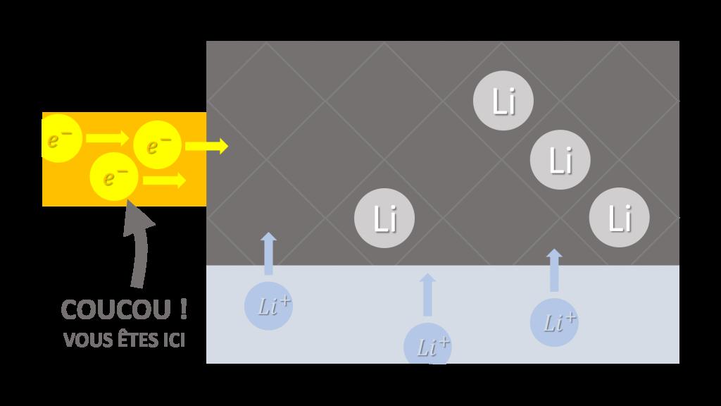 schéma batterie électrique électrode graphite et électrons