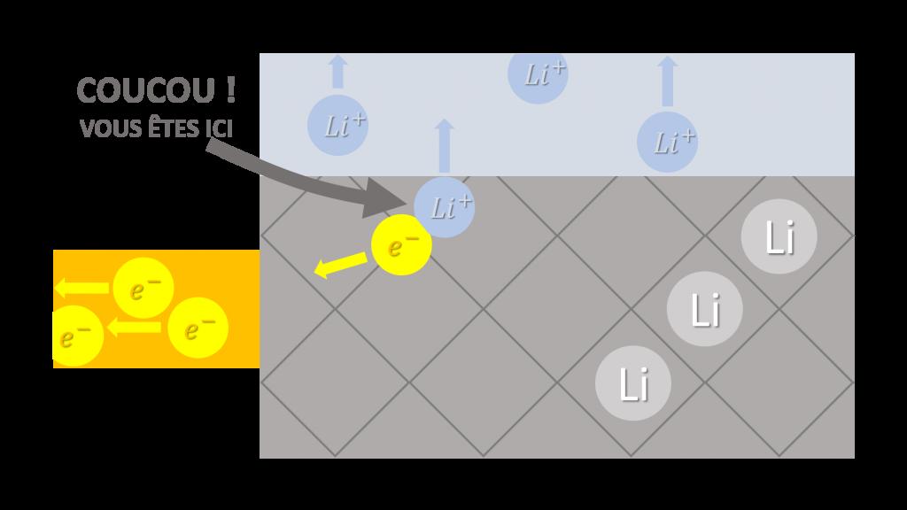 schéma batterie électrique électrode dioxyde de cobalt