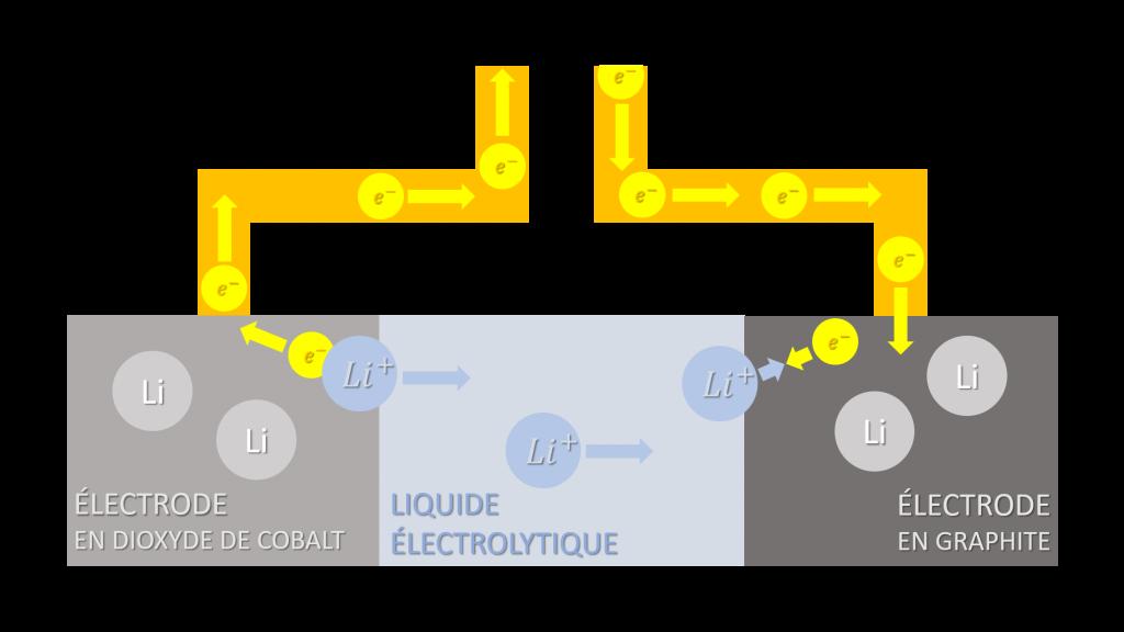 schéma batterie électrique en charge