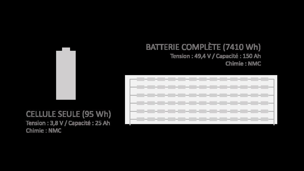 schéma montage cellules batterie en série et en dérivation