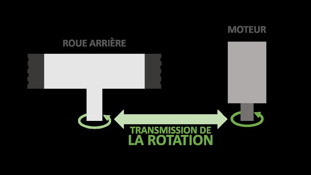 schéma fonctionnement transmission