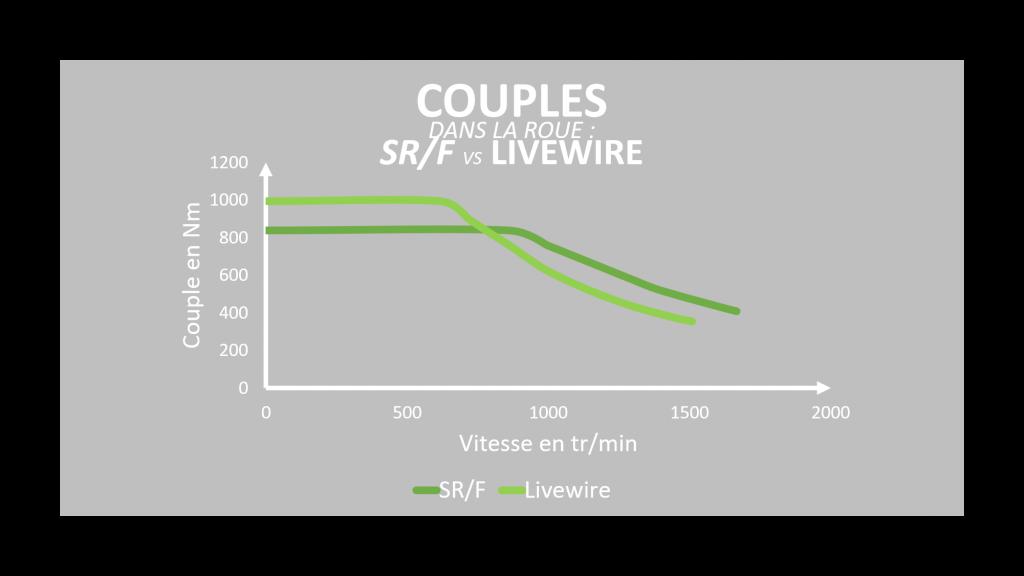 comparaison couple dans la roue
