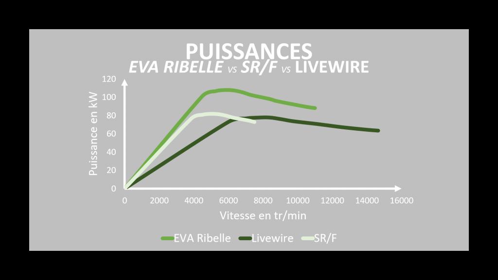 Comparaison courbe puissance Eva Ribelle