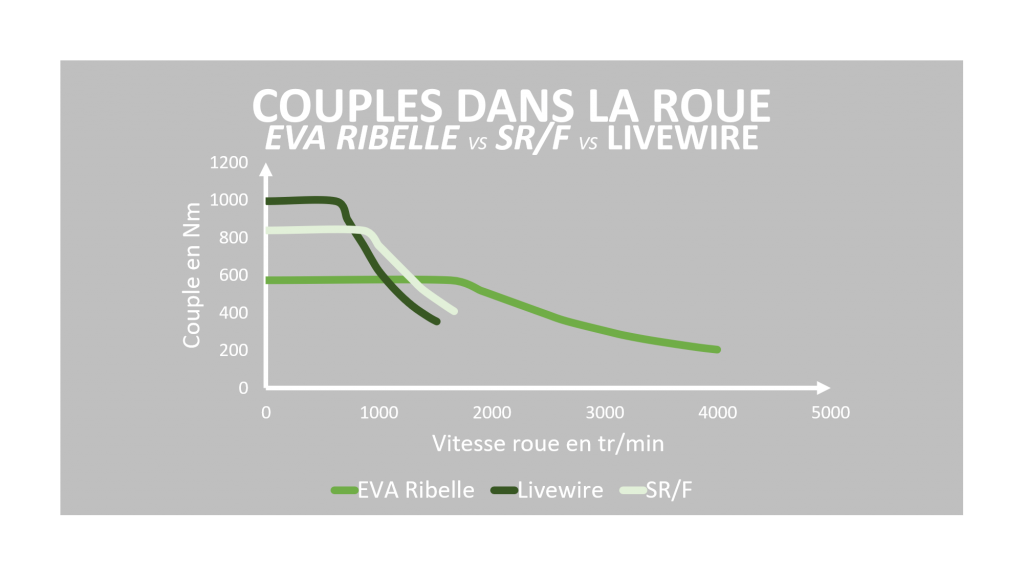 Comparaison couple roue Eva Ribelle