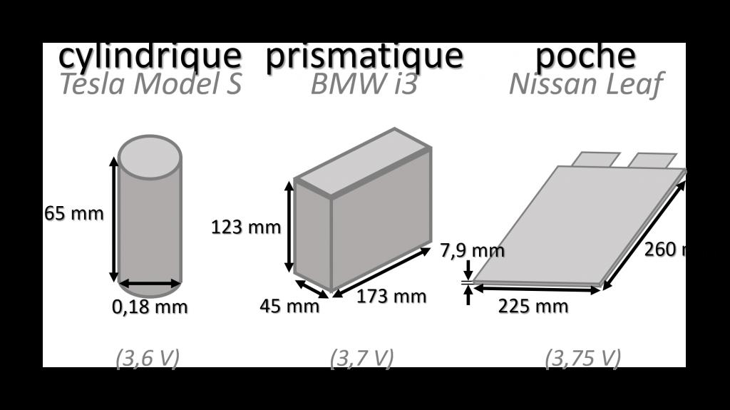 batterie lithium ion cellule cylindrique prismatique poche