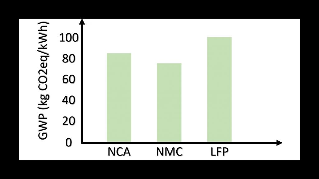 GWP chimies NCA NMC LFP