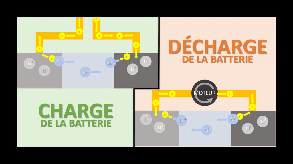 Fonctionnement batterie