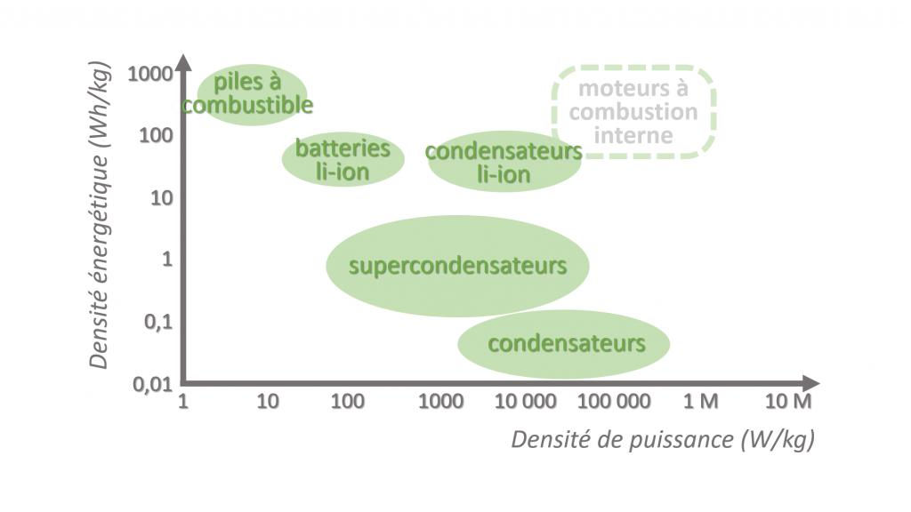 Diagramme de Ragone condensateur li-ion