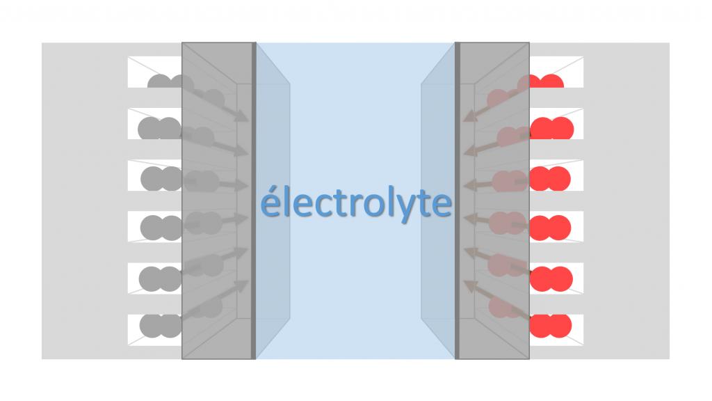 schéma électrolyte pile à combustible