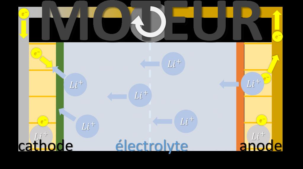 Décharge batterie lithium ion