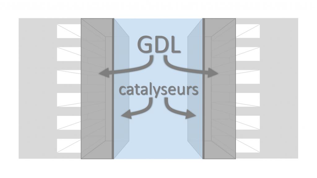 GDL et catalyseurs pile à combustible