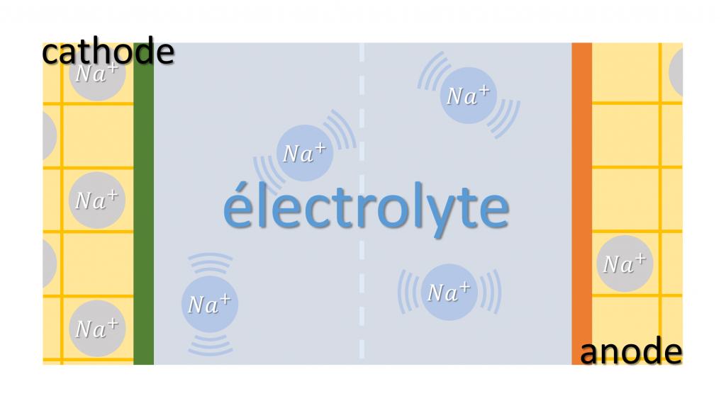 électrolyte batterie sodium-ion