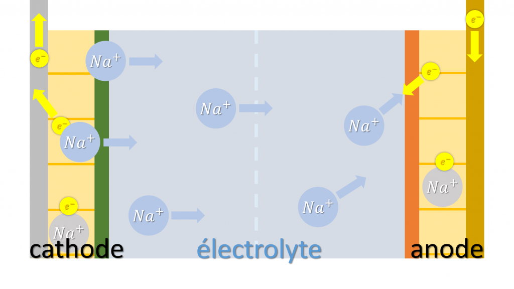 charge batterie sodium-ion