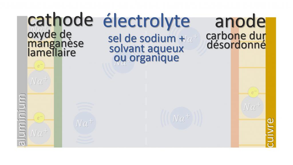 composition batterie sodium-ion