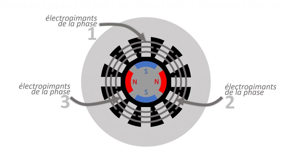 moteur brushless à 3 phases