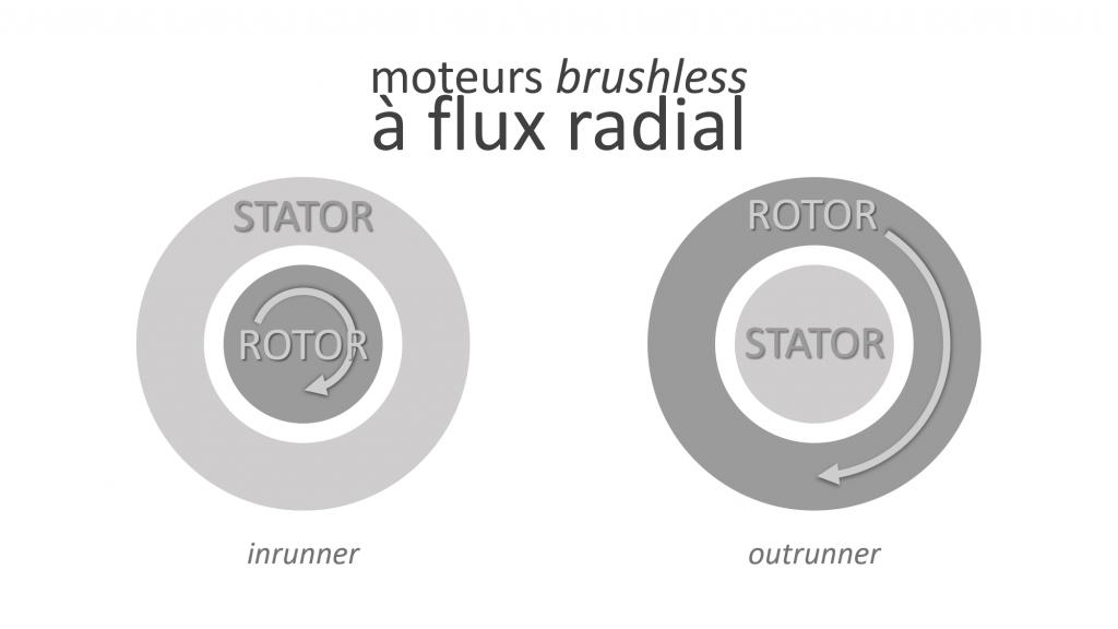 moteur brushless flux radial