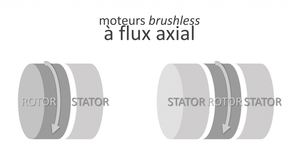 moteur brushless flux axial