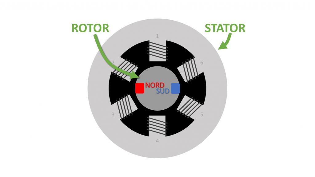 Electroaimants dans stator