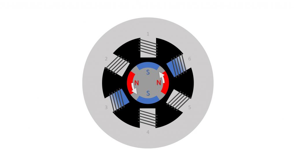Electroaiamants rotor 4 poles